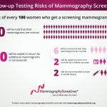 Demystifying The Mammogram Discussion