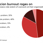 How smarter data—not more data—can reduce physician burnout