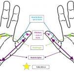 Got headaches? This hand reflexology sequence could help