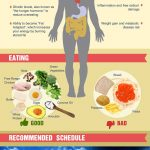 Intermittent Fasting No Better Than Other Calorie Restriction Diets