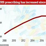 A nation of pill poppers: NHS dishes out more prescriptions than EVER before