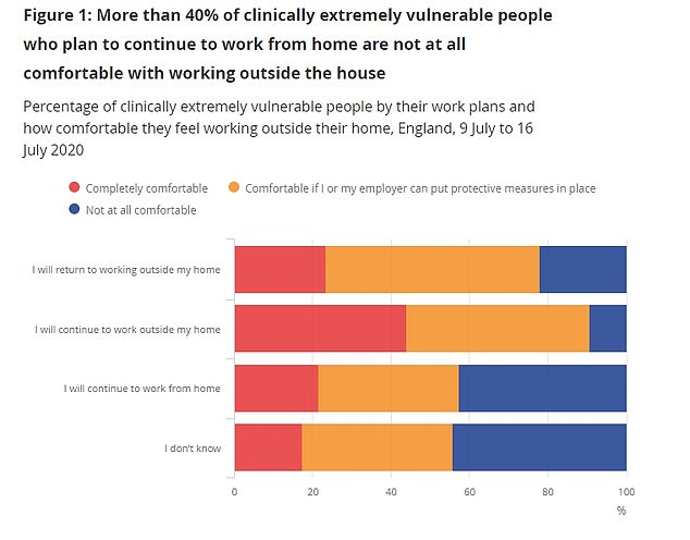 Of the CEV people not comfortable working outside the home, 24 per cent said they planned on returning to a workplace in the next four months. But 11 per cent said they would not return