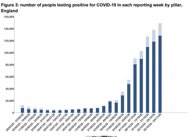 The total number of people testing positive for the virus rose in the week ending November 4