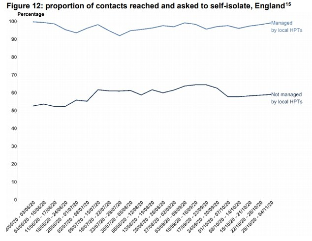 But on the proportion of contacts reached the system still languished at only 60 per cent